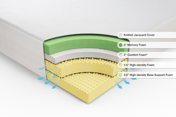 What S The Best Mattress Innerspring Vs Memory Foam Vs Latex